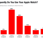 Etudes : l'utilisation de l'Apple Watch & ses apps natives