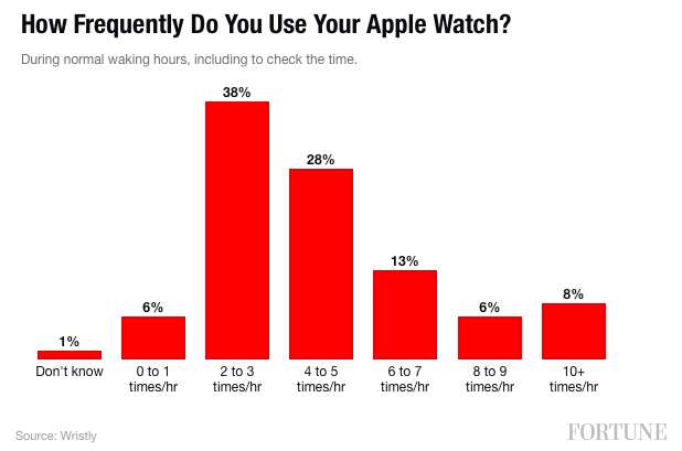 Fortune-frequence-utilisation-Apple-Watch