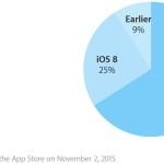 iOS 9 est installé sur 66% des iPad, iPhone et iPod Touch
