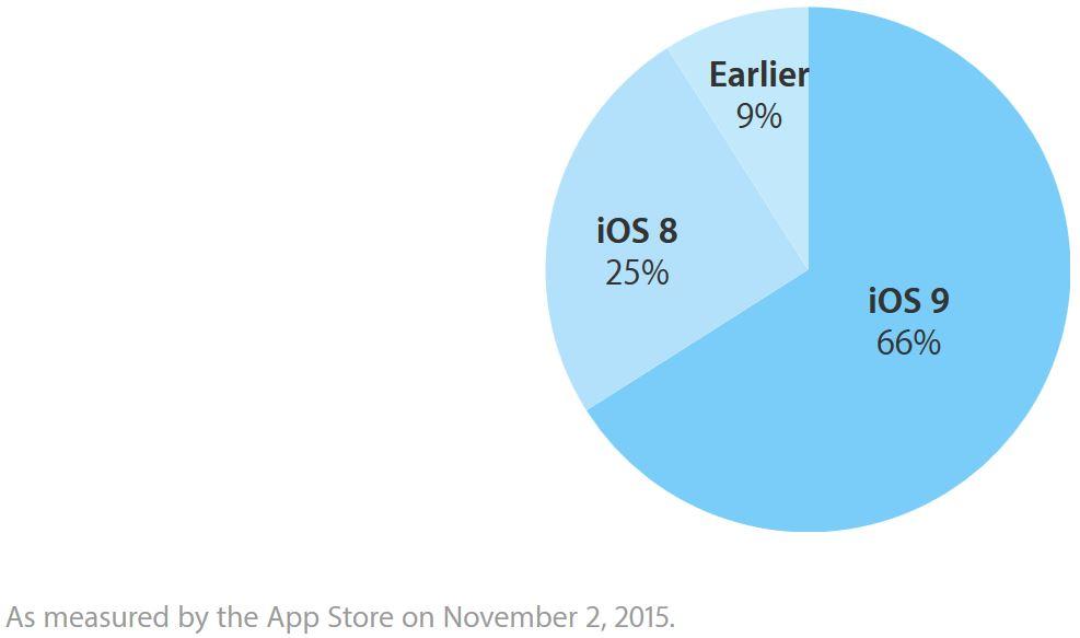 iOS-9-66-pourcents-adoption