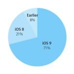 iOS 9 présent sur plus de 70% des iPad, iPhone & iPod Touch