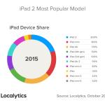 Etude : l'iPad 2 est la tablette Apple la plus utilisée aujourd'hui