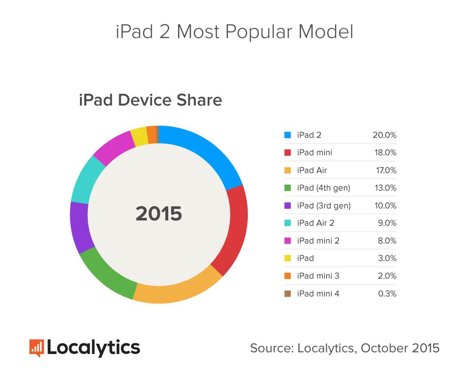 iPad-2-Localytics