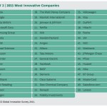 Apple reste l'entreprise la plus innovante en 2015 (BCG)