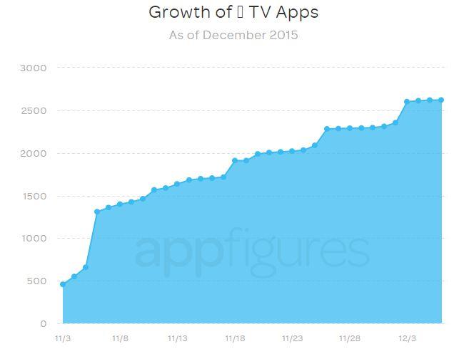 Apple tv applications app store decembre 2015 - Apple TV : déjà plus de 2600 applications sur l'App Store