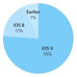 iOS 9 installé sur plus de 75% des iPhone, iPad & iPod Touch
