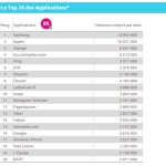 Top 20 des applications les plus visitées en France (décembre 2015)