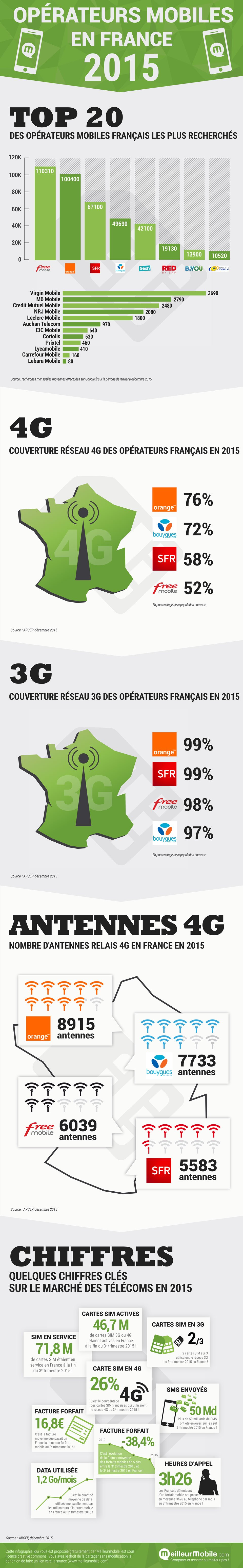 infographie-operateurs-mobiles-france-2015