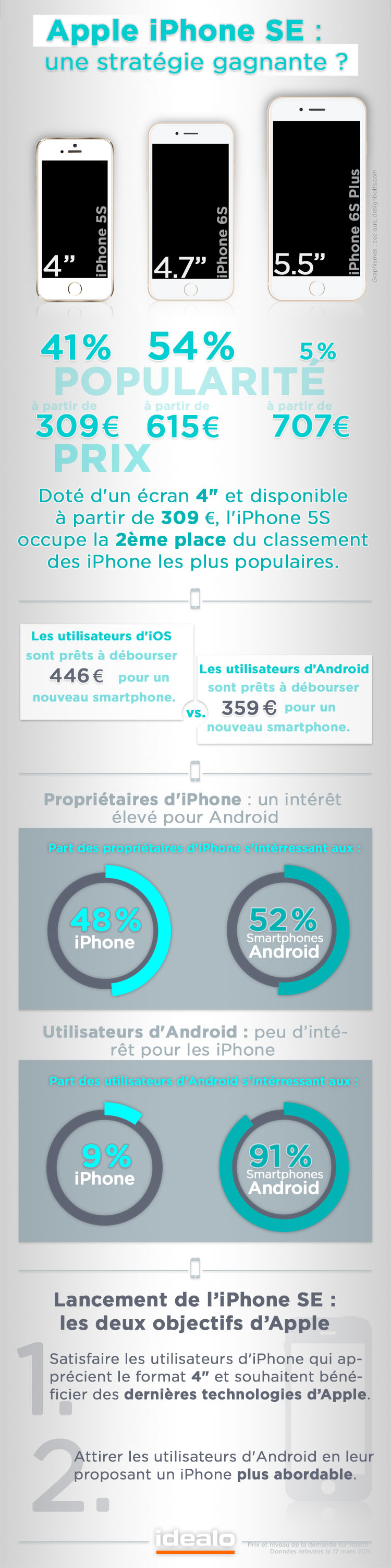 Infographie-Idealo-iPhone-SE
