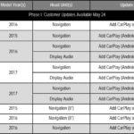 CarPlay disponible sur 8 nouveaux modèles Hyundai