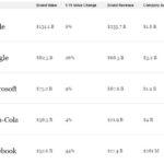 Forbes : Apple reste la marque la plus puissante du monde
