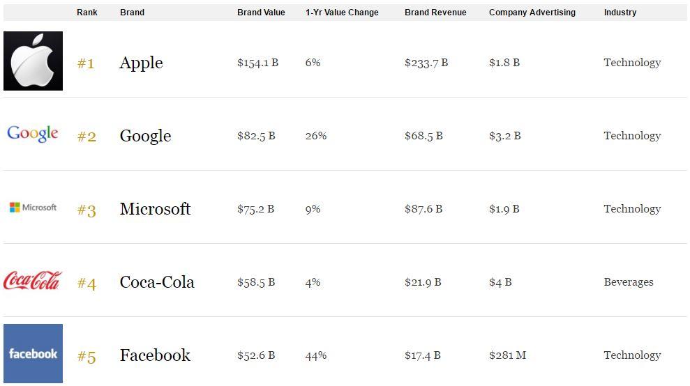 Forbes classement 2016 apple - Forbes : Apple reste la marque la plus puissante du monde