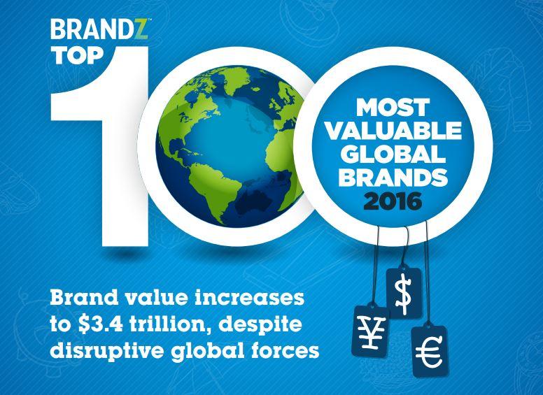 Top-100-brandz-2016