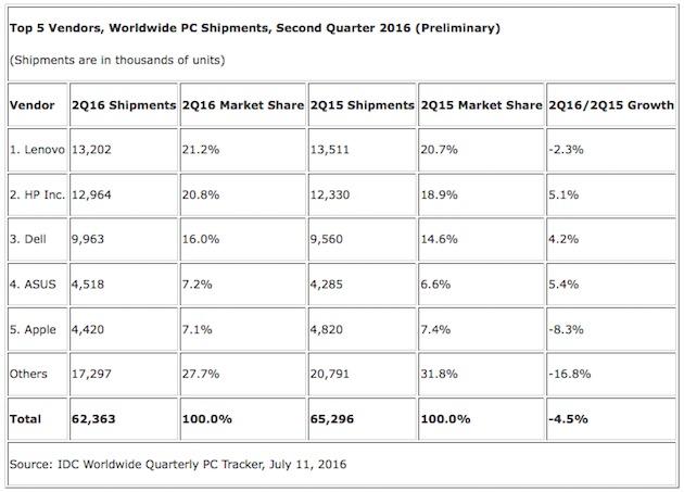 apple-ventes-mac-baisse-second-trimestre-2016