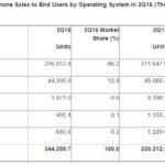 Smartphones : iOS et Android représentent 99 % du marché mondial