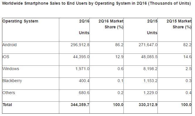 ios-android-marche-Q2-2016-smartphones