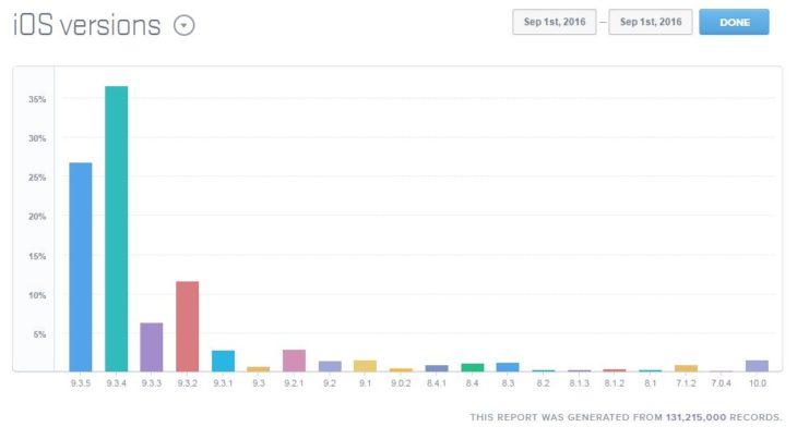 Pegasus : le malware pourrait encore toucher 70 % des appareils iOS