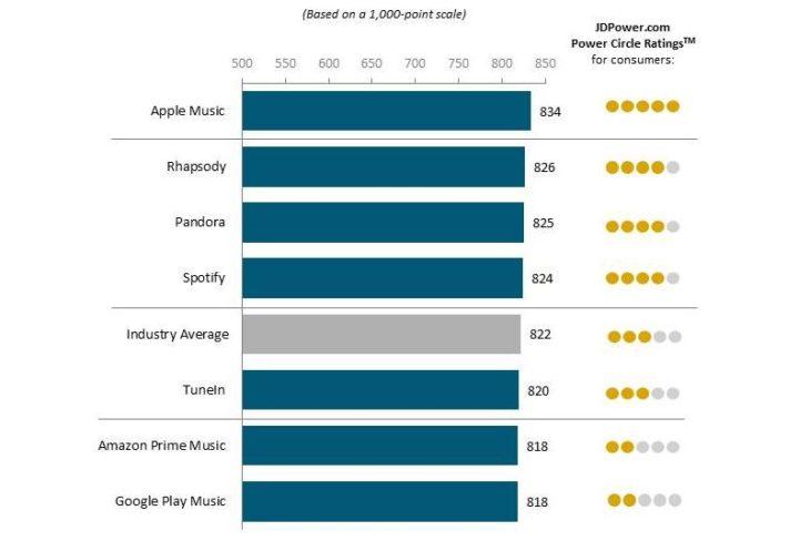 Apple Music : le service de streaming qui satisfait le plus les utilisateurs