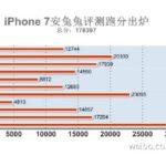 iPhone 7 : le smartphone le plus puissant au monde (AnTuTu)