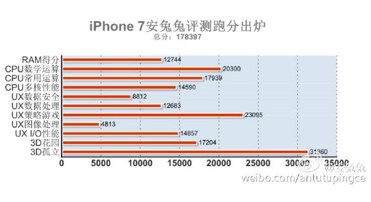 iphone 7 antutu - iPhone 7 : le smartphone le plus puissant au monde (AnTuTu)