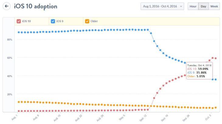 iOS 10 : déjà installé sur près de 60% des iPhone, iPad, iPod Touch