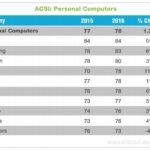 Satisfaction client : Apple en tête pour la 13e année de suite