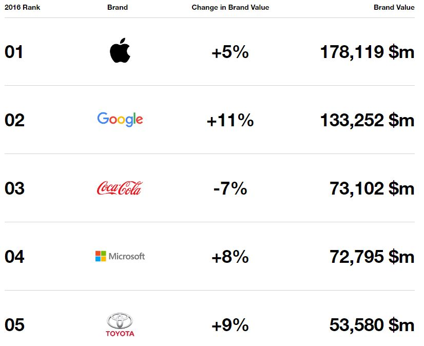 interbrand-2016-top-5-apple