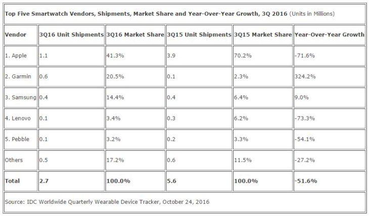 Apple Watch : des ventes en baisse de 71,6% au Q3 2016