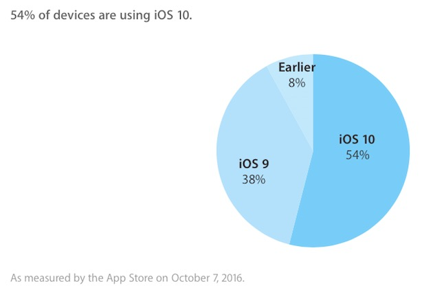 Officiel : iOS 10 installé sur 54% des iPhone, iPad & iPod Touch