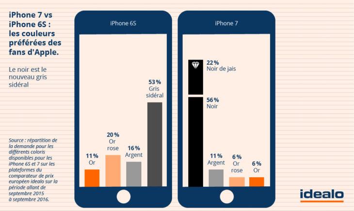 Étude : les iPhone 7 noir & noir de jais attirent 78 % des utilisateurs