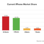 iPhone 7 : une part de marché déjà supérieure à celle de l'iPhone SE