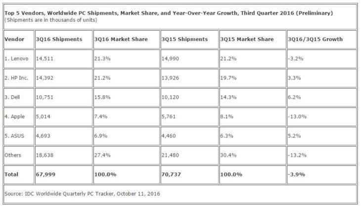 Mac : des ventes en baisse au 3e trimestre 2016