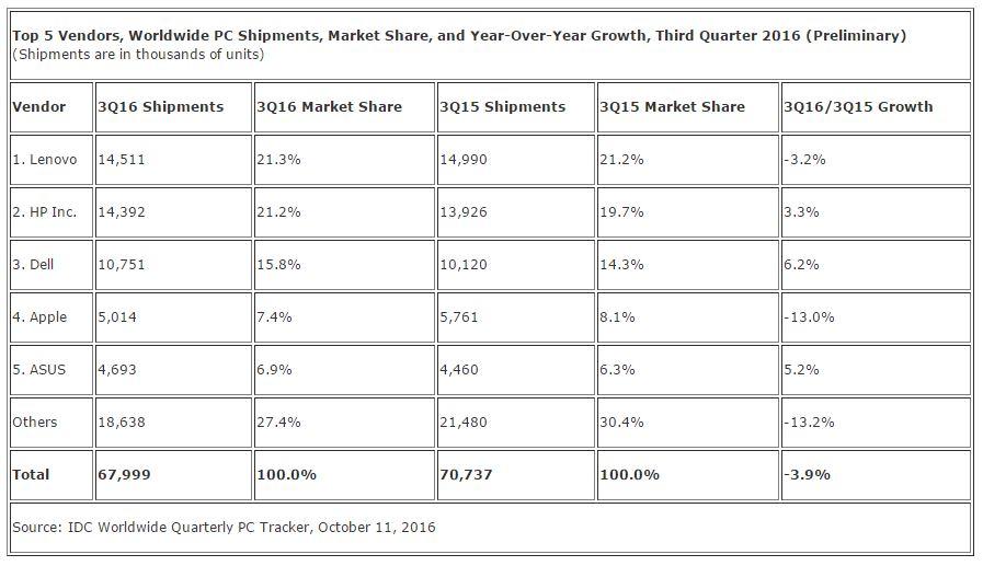 ventes mac q3 2015 2016 IDC - Mac : des ventes en baisse au 3e trimestre 2016