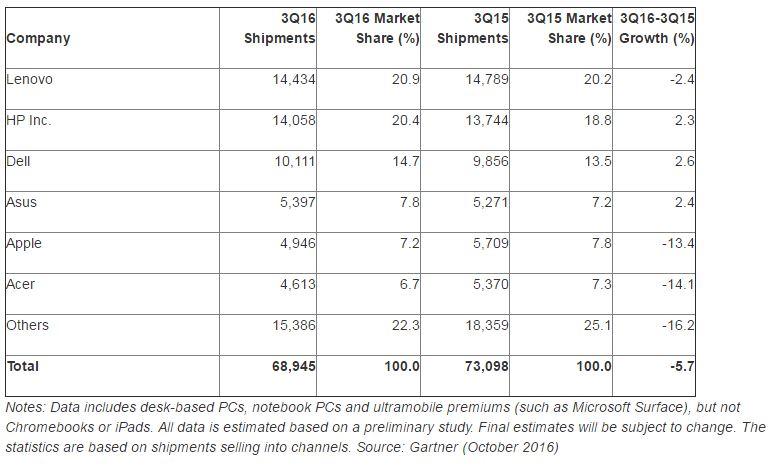 ventes mac q3 2015 2016 gartner - Mac : des ventes en baisse au 3e trimestre 2016
