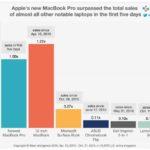 MacBook Pro 2016 : des ventes déjà supérieures aux autres laptops