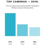 Flickr : près de la moitié des utilisateurs possède un iPhone