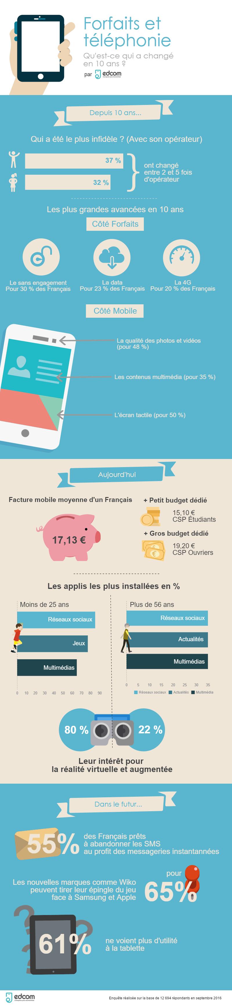 Infographie EDCOM 2016 forfaits telephonie - Infographie : forfaits et téléphonie, ce qui a changé en 10 ans