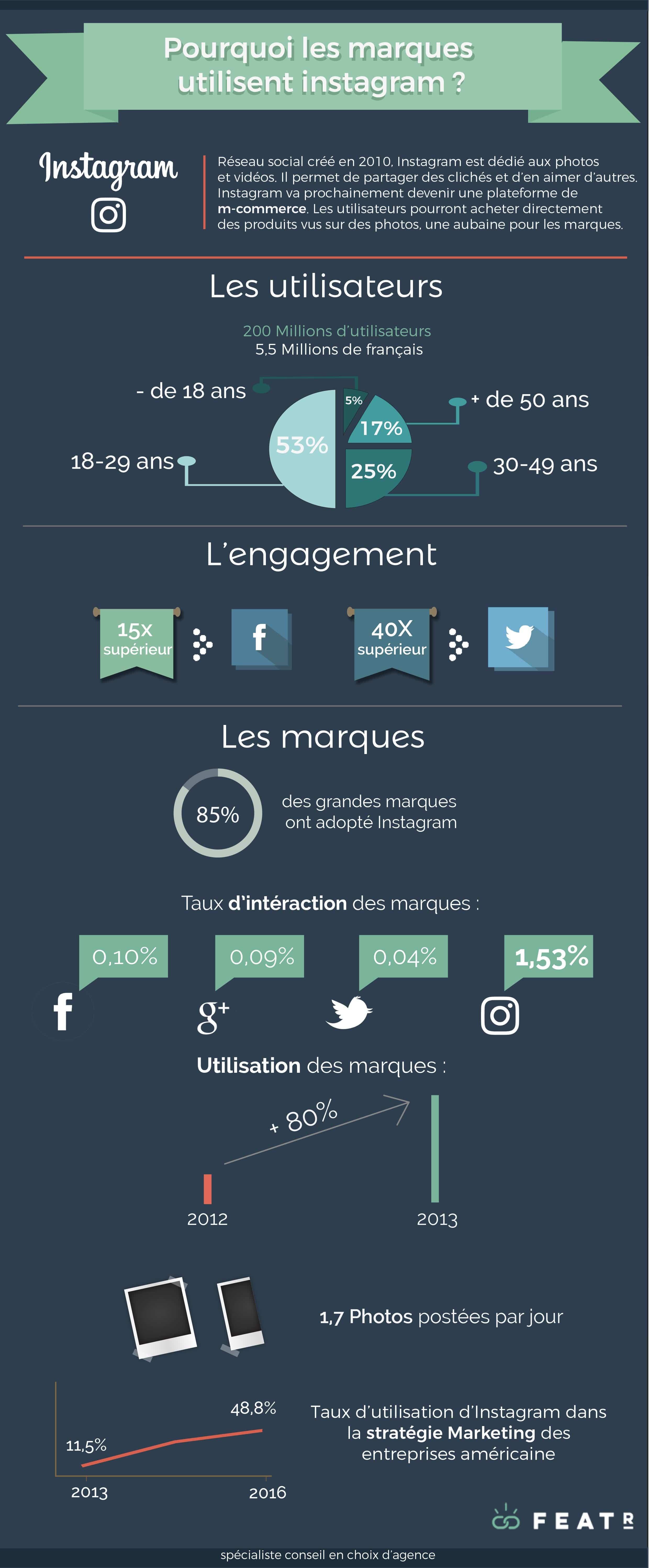 Infographie instagram marques 2016 - Infographie : pourquoi les marques utilisent-elles Instagram ?