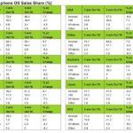iOS : des parts de marché qui augmentent grâce aux iPhone 7 & 7 Plus