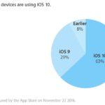 iOS 10 : un taux d'adoption de 63%, inférieur à iOS 9