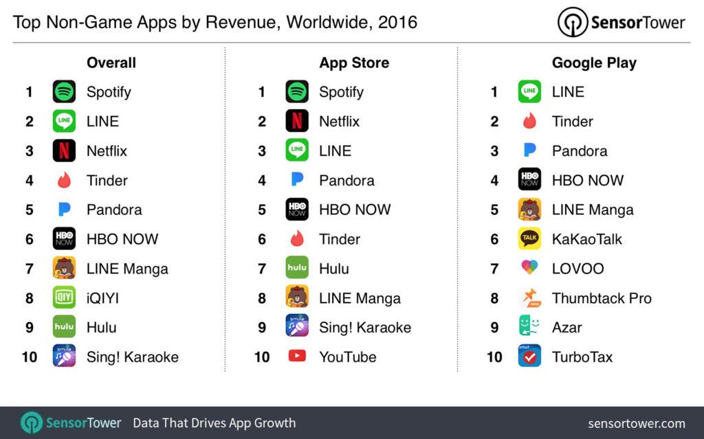 2016 top apps revenus 1024x639 - Top 10 des applications les plus téléchargées et rentables en 2016