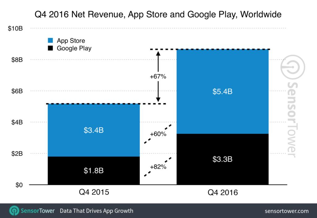 app store google play q4 2016 apps revenus 1024x706 - Top 10 des applications les plus téléchargées et rentables en 2016