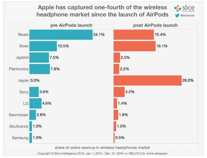 ventes airpods lancement slice intelligence - Écouteurs sans fil : les AirPods en tête des ventes