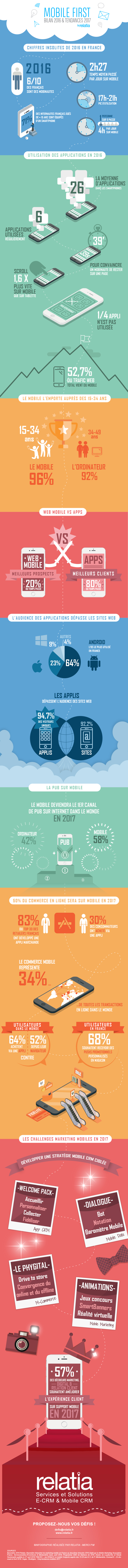 Infographie mobile first 2016 2017 france - Infographie : chiffres-clés du mobile en France en 2016, prévisions 2017