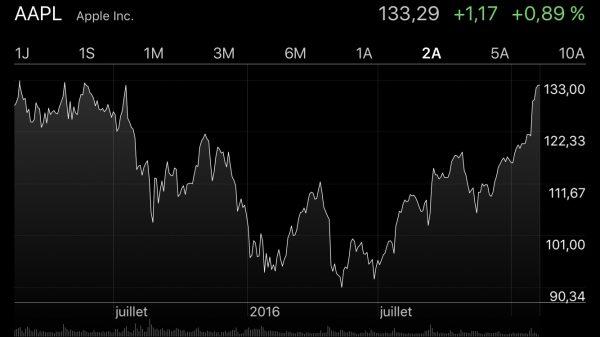 action apple 13 fevrier 2017 - Bourse : nouveau record pour l'action d'Apple (AAPL)