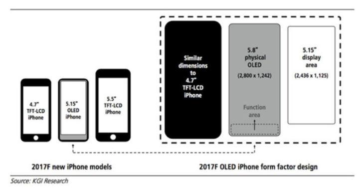 iPhone 8 : 5,15 pouces utilisable, zone de fonction à la place du Touch ID ?
