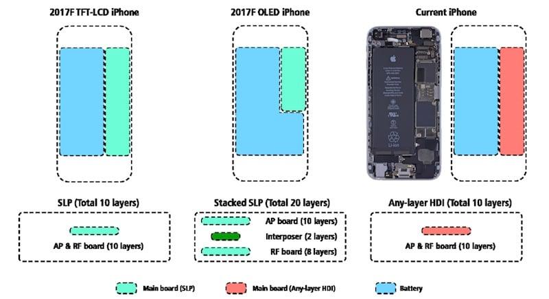 iPhone 8 : autonomie améliorée par la batterie (2700 mAh) & l'OLED ?