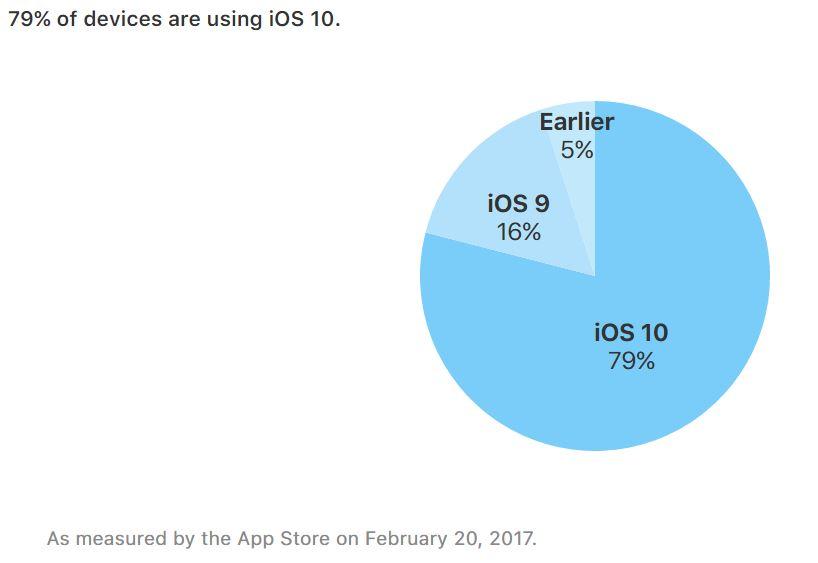 taux adoption ios 10 fevrier 2017 - iOS 10 installé sur près de 80 % des iPhone, iPad & iPod Touch