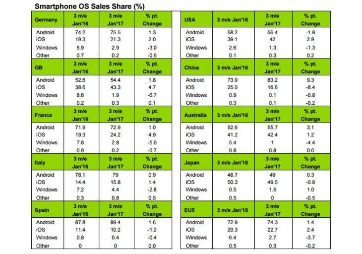 Parts de marché : iOS en hausse dans plusieurs pays dont la France