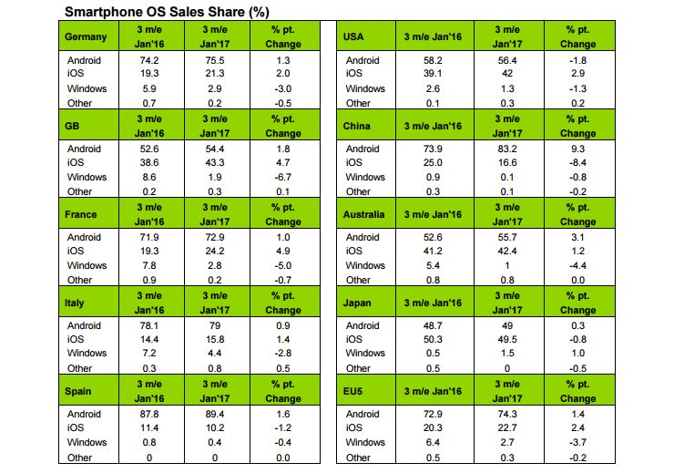 parts de marche smartphones janvier 2017 - Parts de marché : iOS en hausse dans plusieurs pays dont la France